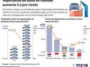 [Infografia] Importación de autos en Vietnam aumenta 5,3 por ciento