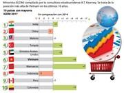 [Infografía] Vietnam ocupa sexto en el Índice Global de Desarrollo Minorista