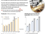 [Infografía] Sector vietnamita del acero ante presiones de competitividad y barreras comerciales