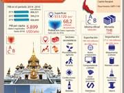 [Infografia] Tailandia, uno de los 12 miembros fundadores del APEC