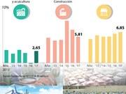 [Infografía] Crecimiento de sectores económicos de Vietnam en primer semestre de 2017