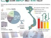 [Infografia] 120 países y territorios invierte en Vietnam