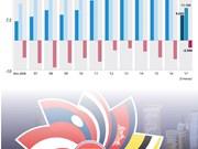 [Infografía] Intercambio comercial entre Vietnam y ASEAN