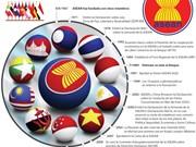 [Infografia] Hitos importantes en el desarrollo de la ASEAN