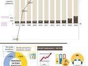 [Infografía] Para 2050, un cuarto de la población vietnamita serán personas de la tercera edad