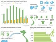 [Infografia] Vietnam, tercer mayor socio comercial de Camboya