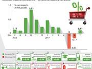 En alza en Índice de Precios al Consumidor de Vietnam
