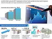 [Infografía] Mercado bursátil de Vietnam en los primeros siete meses de 2017