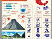 [Infografia] México - un miembro de APEC