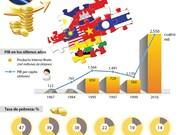 ASEAN, la sexta mayor economía del mundo