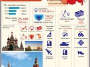 [Infografia] Rusia, miembro del APEC