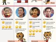 [Infografia] Atletas vietnamitas con más esperanza de medallas en SEA Games 29