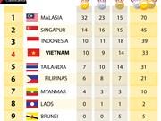 [Infografía] Medallero actualizado de los SEA Games 29