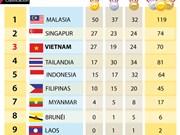 Medallero actualizado de los SEA Games 29