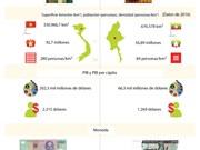 [Infografía] Relaciones de amistad y cooperación Vietnam - Myanmar
