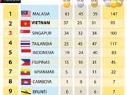 Vietnam mantiene segunda posición en la tabla general de SEA Games 29