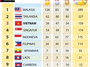 Tabla general actualizada de los SEA Games 29