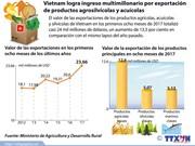 [Infografía] Vietnam logra ingreso multimillonario por exportación de productos agrosilvícolas y acuícolas