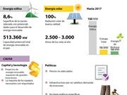 Desarrollo de energías renovables en Vietnam