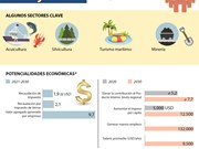 Plan para convertir a Van Don en una zona administrativa- económica especial