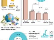 [Infografía] IED de Vietnam totaliza 310 millones de dólares en primeros tres trimestres de 2017