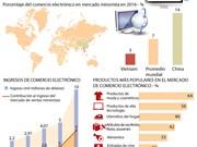 [Infografia] Mercado de comercio electrónico de Vietnam se duplicará para 2020