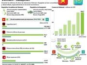 Relaciones tradicionales de amistad Vietnam- Kazajstán