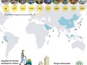 [Infografía] Hanoi entre las 10 ciudades con mayor ritmo de crecimiento turístico del mundo