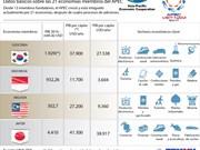 [Infografia] Datos básicos sobre las 21 economías miembros del APEC