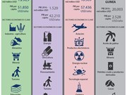 [Infografía] Datos básicos sobre las 21 economías de APEC