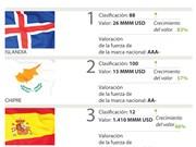 [Infografía] Vietnam entre los cinco países con mayor crecimiento del valor de la marca nacional a nivel mundial