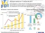 [Infografia] Valor de IED en Vietnam aumentó un 82,8 por ciento