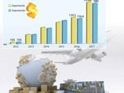 Vietnam registra superávit comercial de 2,8 mil millones de dólares