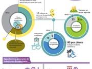 Vietnam promueve formación  vocacional para personas con discapacidad
