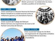 [Infografía] Distintos nombres de la Unión de  Jóvenes Comunistas Ho Chi Minh