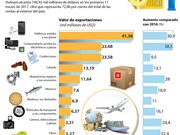 10 grupos de productos exportables claves de Vietnam