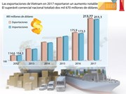 [Infografía] Vietnam logra en 2017 un superávit comercial de dos mil 670 millones de dólares