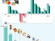 Índice de Precios al Consumidor crece 0,51 por ciento en enero