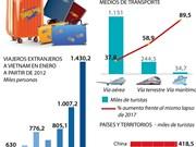Se incrementa presencia de turistas extranjeros en Vietnam en enero