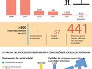 [Infografia] En tendencia bajista cantidad de empresas estatales