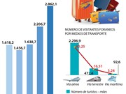 Aumentan número de turistas extranjeros a Vietnam en primeros dos meses de 2018