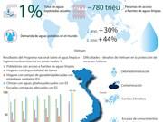 [Infografía] Cooperación para el desarrollo sostenible de recursos hídricos