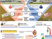 [Infografía] La asociación integral Vietnam-Nueva Zelanda