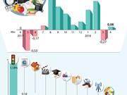 [Infografía] IPC de Vietnam en abril se incrementó en 0.08%
