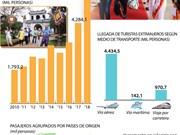 [Infografía] La cantidad de turistas a Vietnam creció 29,5% en los primeros 4 meses de 2018