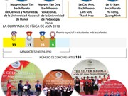 Vietnam gana cuatro medallas de oro en Olimpiada de Física de Asia 2018