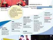 [Infografía] Nicolás Maduro, presidente reelecto de Venezuela