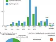 [Infografía] IED contribuye significativamente al desarrollo socioeconómico