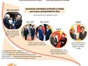 [Infografía] Vietnam y Japón estrechan Asociación estratégica por la paz y prosperidad en Asia