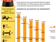 [Infografía] Número de muertos por accidentes  de transporte se redujo en 0,4 por ciento